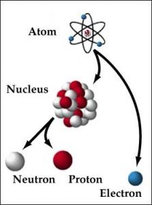 atom nucleus nuetron proton electron